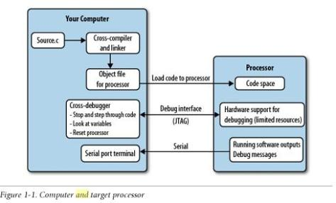 Embedded Systems & Software Development