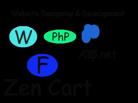 Website Designinng and Development