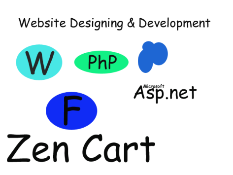 Website Designinng and Development